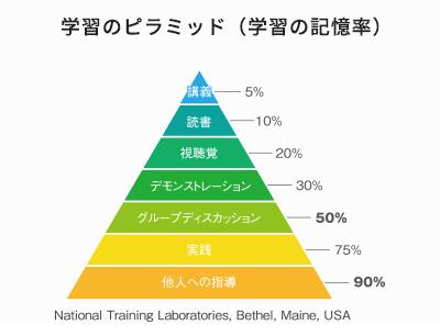 学習のピラミッド(学習の記憶率)